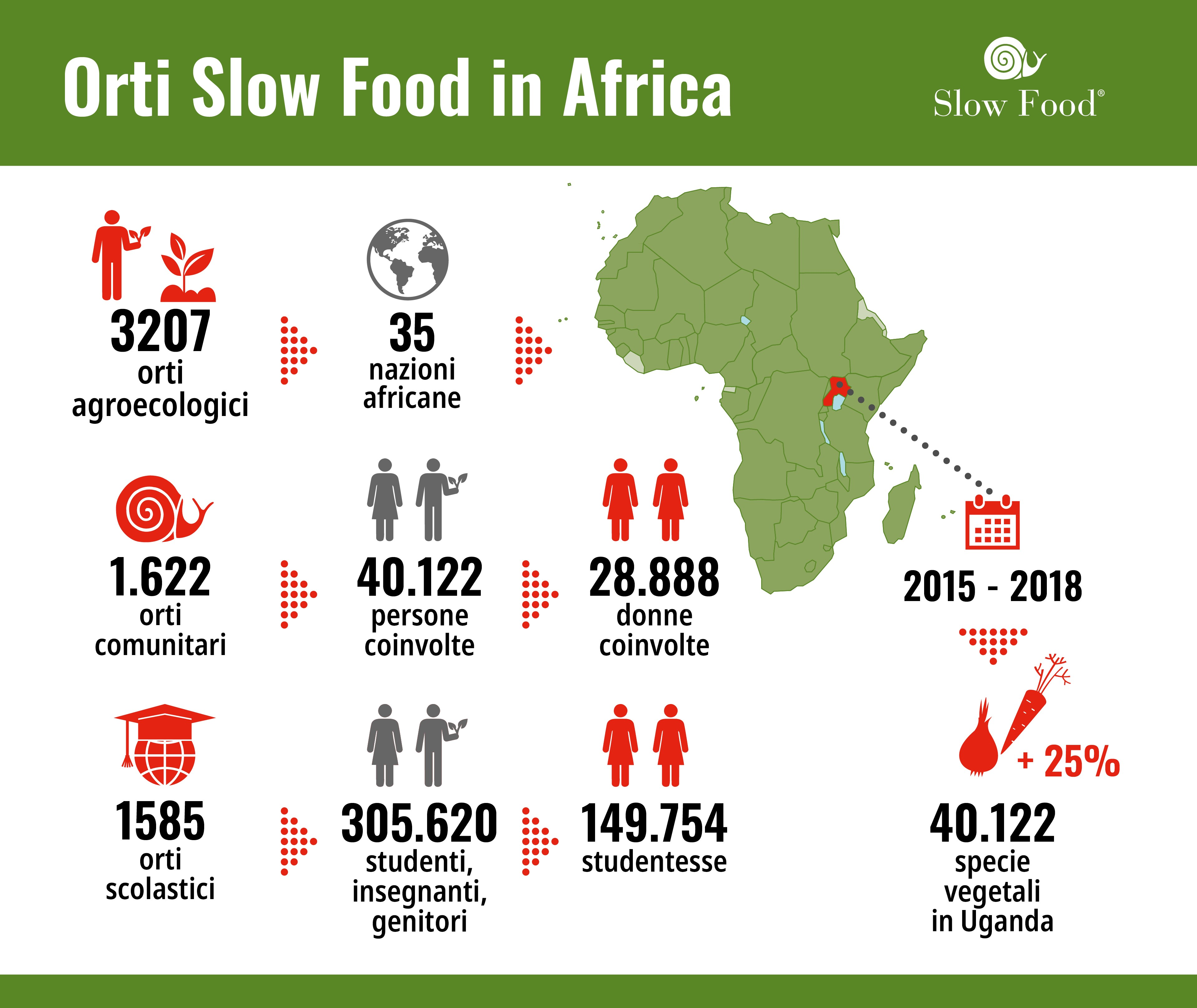 orti slow food in africa